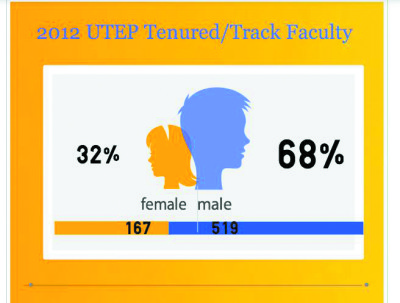 Disparities between male and female tenured professors still prevalent