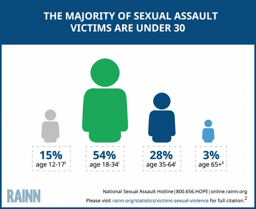 Sexual assault on campus rarely reported