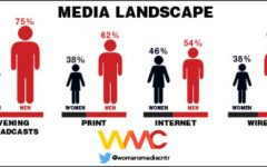 Women scarce in the journalism field