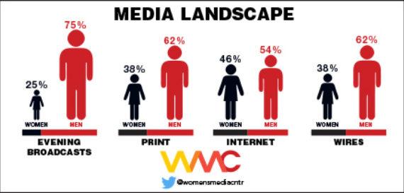 Graphics courtesy of Womens Media Center